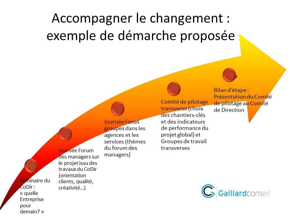 accompagner à la conduite du changement - cabinet coaching professionnel Gaillard Conseil