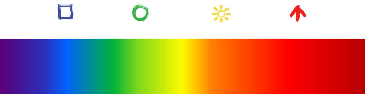 Mieux se connaître et reconnaître les autres avec la méthode 4colors !