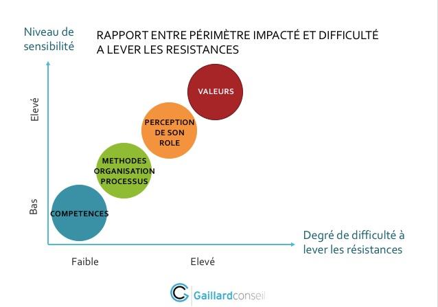 Changement en entreprise : comment lever les résistances ? - Cabinet Gaillard Conseil